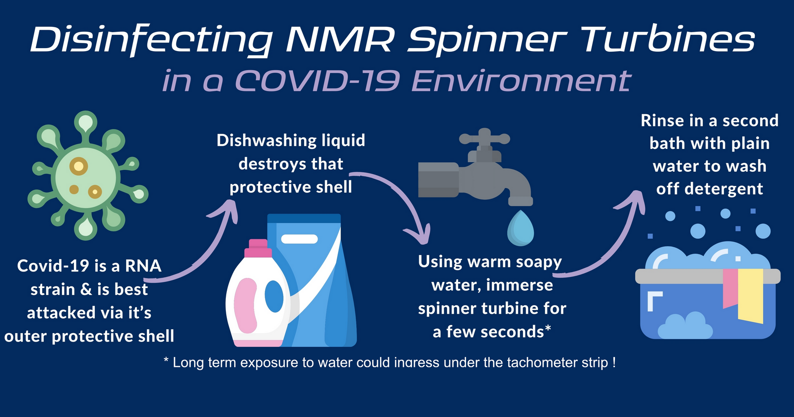 Disinfecting NMR Spinner Turbines